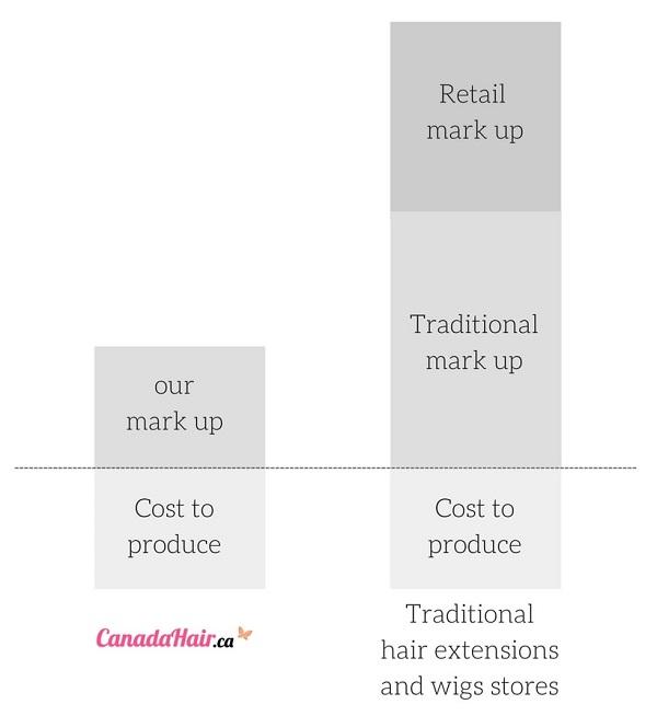 Canada Hair Retail Markup